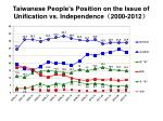 taiwanese people s position on the issue of unification vs independence 2000 2012