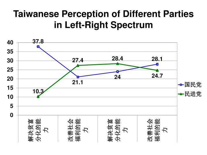 Taiwanese Perception of Different Parties in Left-Right Spectrum