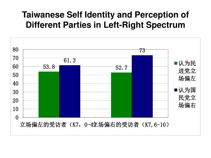 Taiwanese Self Identity and Perception of Different Parties in Left-Right Spectrum