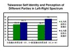 taiwanese self identity and perception of different parties in left right spectrum