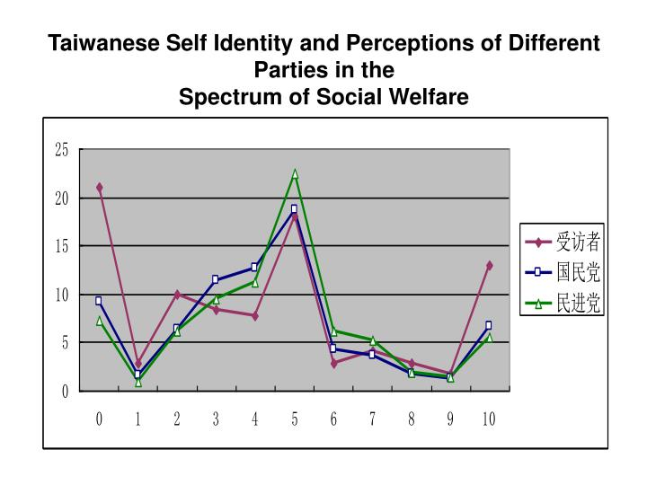 Taiwanese Self Identity and Perceptions of Different Parties in the