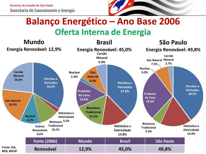 Balanço Energético – Ano Base 2006