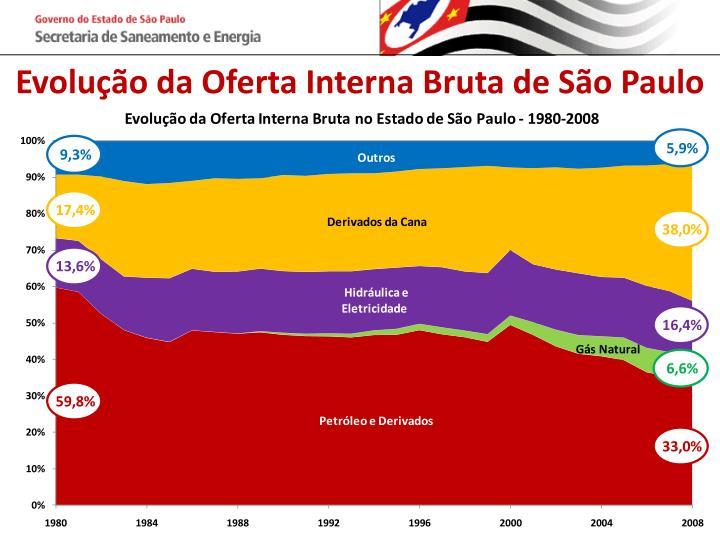 Evolução da Oferta Interna Bruta de São Paulo