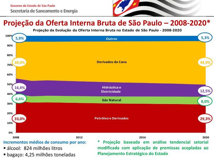 Projeção da Oferta Interna Bruta de São Paulo – 2008-2020*