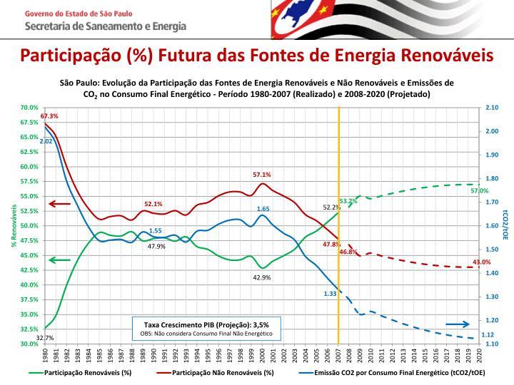 Participação (%) Futura das Fontes de Energia Renováveis