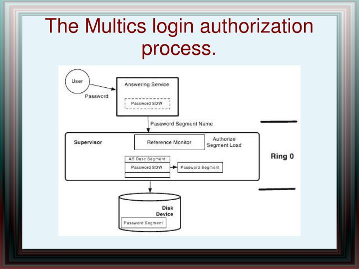 The Multics login authorization process.