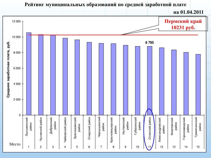 Рейтинг муниципальных образований по средней заработной плате