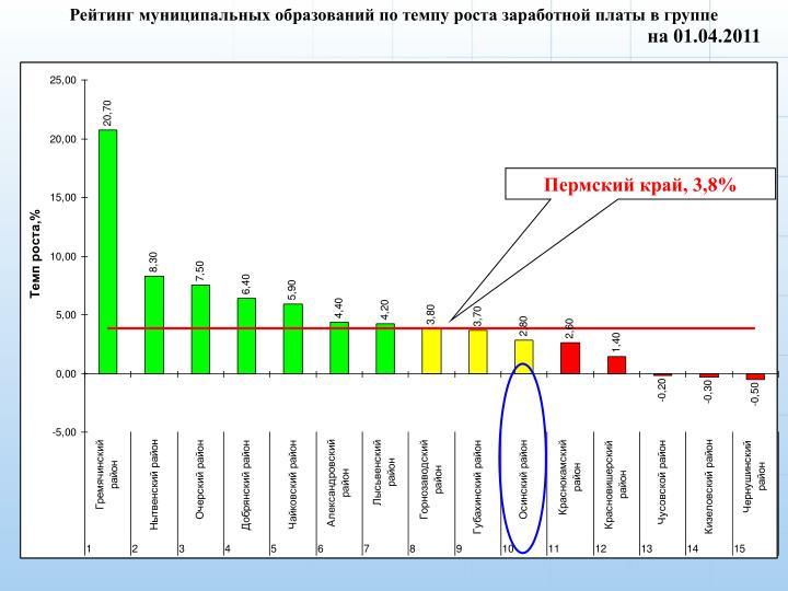 Рейтинг муниципальных образований по темпу роста заработной платы в группе