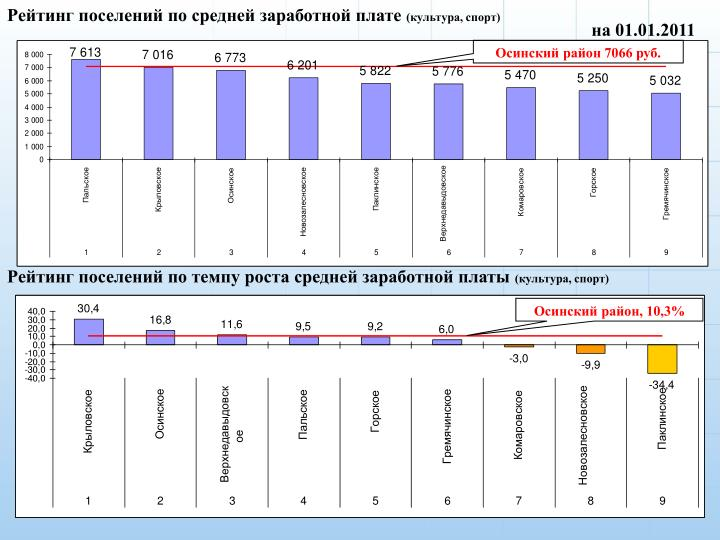 Рейтинг поселений по средней заработной плате