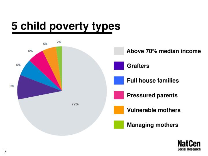 5 child poverty types