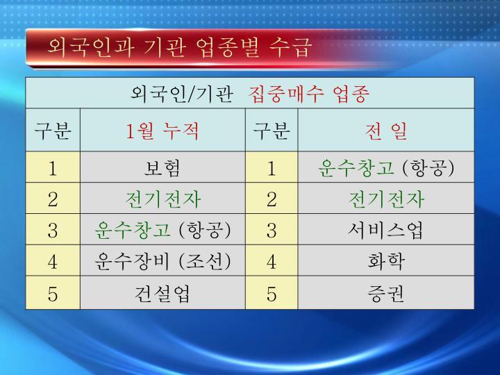 외국인과 기관 업종별 수급