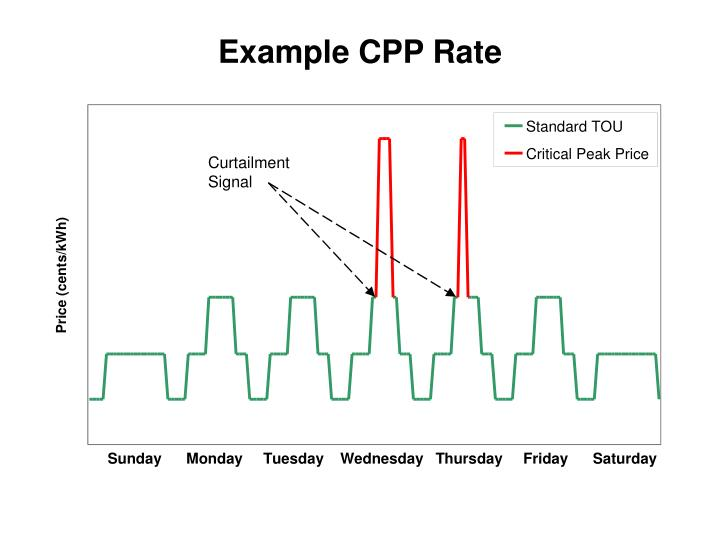 Example CPP Rate
