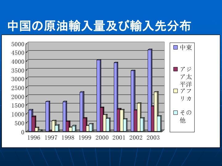 中国の原油輸入量及び輸入先分布