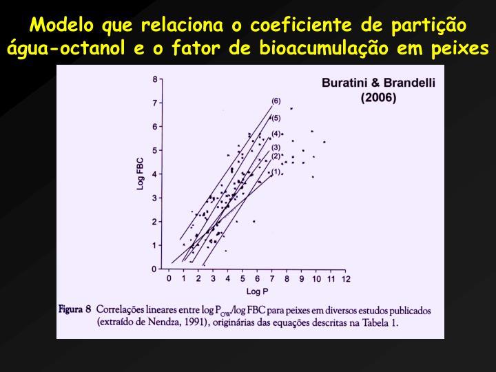 Modelo que relaciona o coeficiente de partio gua-octanol e o fator de bioacumulao em peixes