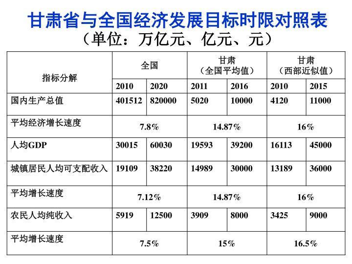 甘肃省与全国经济发展目标时限对照表