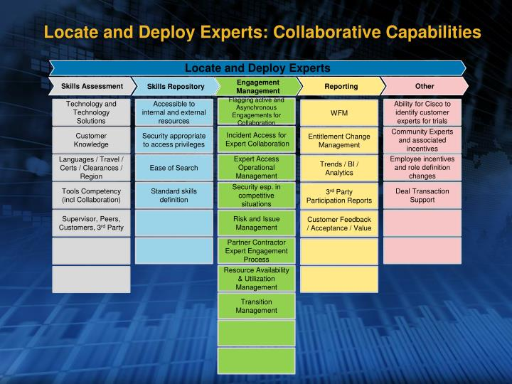 Locate and Deploy Experts: Collaborative Capabilities