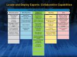 locate and deploy experts collaborative capabilities