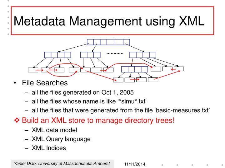 Metadata Management using XML
