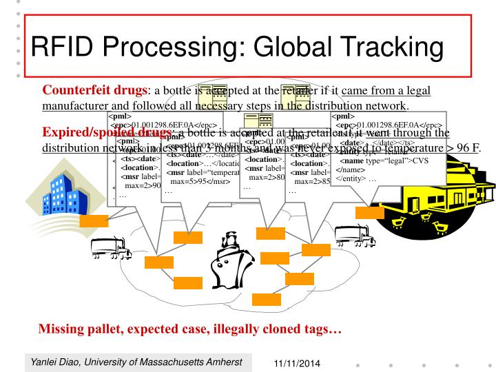 RFID Processing: Global Tracking