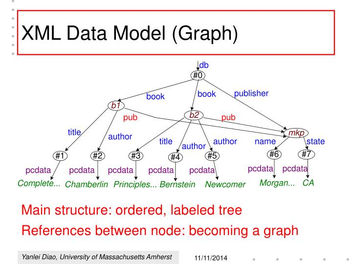 XML Data Model (Graph)