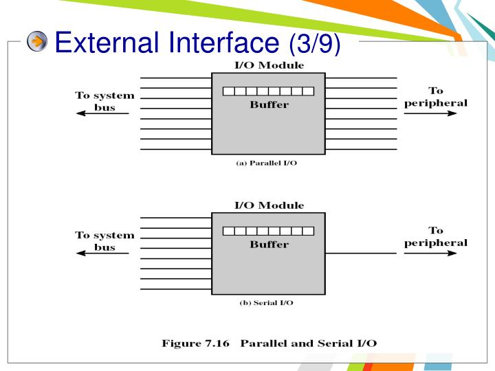 External Interface