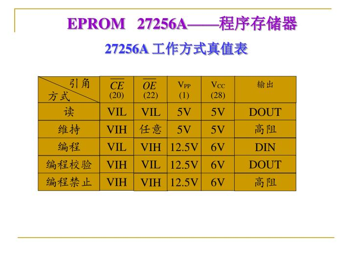 EPROM   27256A——