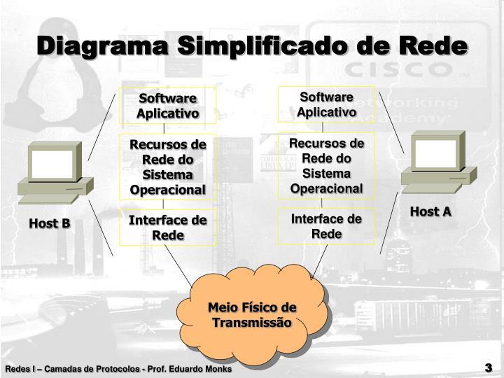 Software Aplicativo