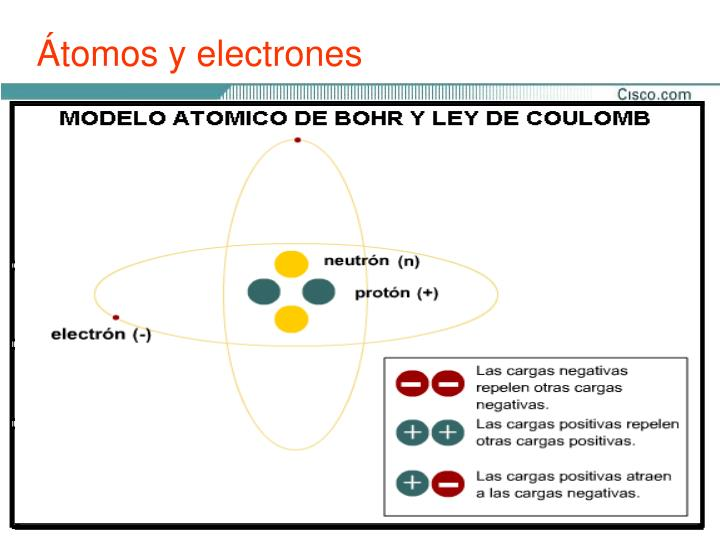 Átomos y electrones