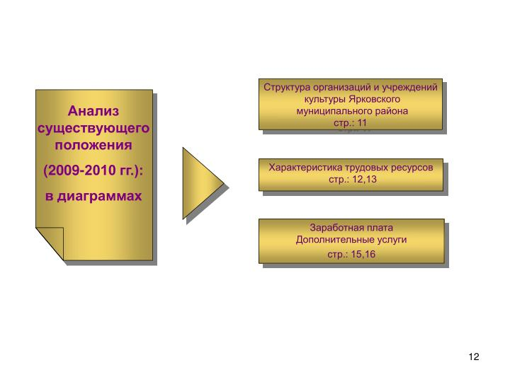 Структура организаций и учреждений культуры Ярковского муниципального района