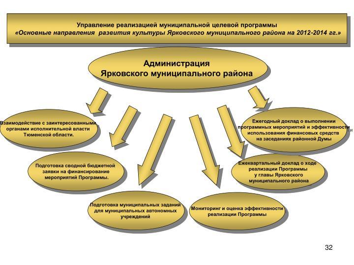 Управление реализацией муниципальной целевой программы