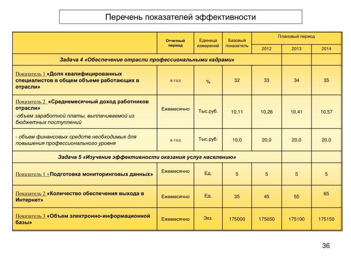 Перечень показателей эффективности
