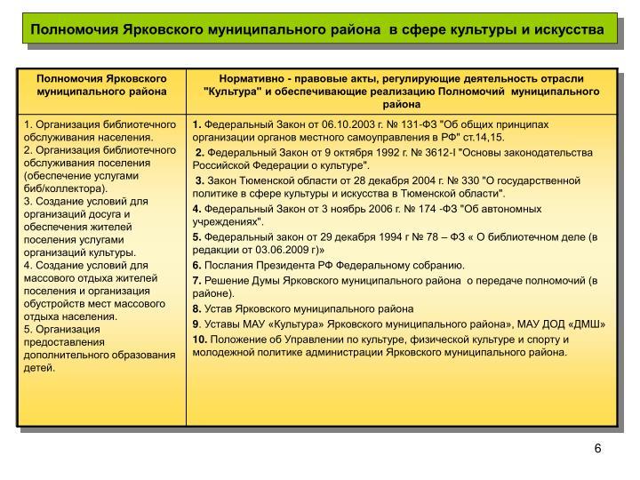 Полномочия Ярковского муниципального района  в сфере культуры и искусства