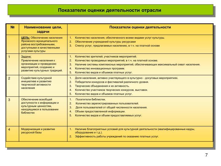 Показатели оценки деятельности отрасли
