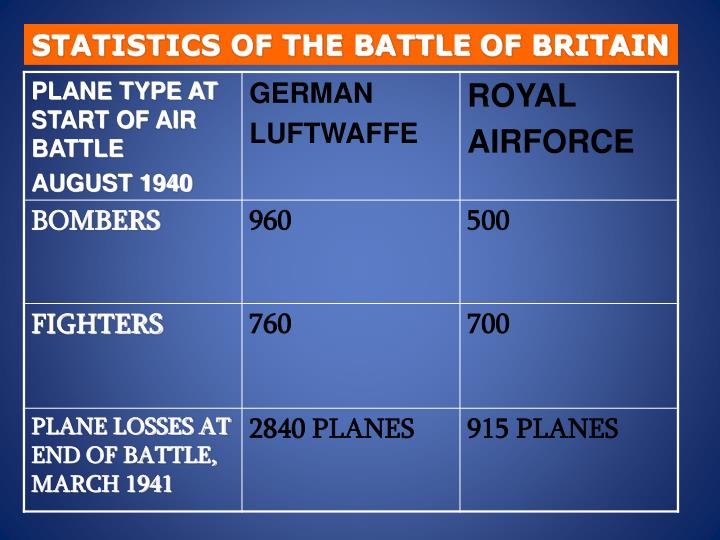 STATISTICS OF THE BATTLE