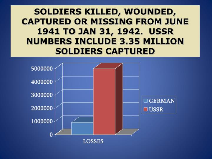 SOLDIERS KILLED, WOUNDED, CAPTURED OR MISSING FROM JUNE 1941 TO JAN 31, 1942.  USSR NUMBERS INCLUDE 3.35 MILLION SOLDIERS CAPTURED