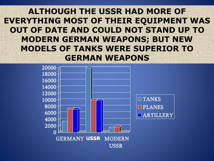 ALTHOUGH THE USSR HAD MORE OF EVERYTHING MOST OF THEIR EQUIPMENT WAS OUT OF DATE AND COULD NOT STAND UP TO MODERN GERMAN WEAPONS; BUT NEW MODELS OF TANKS WERE SUPERIOR TO GERMAN WEAPONS