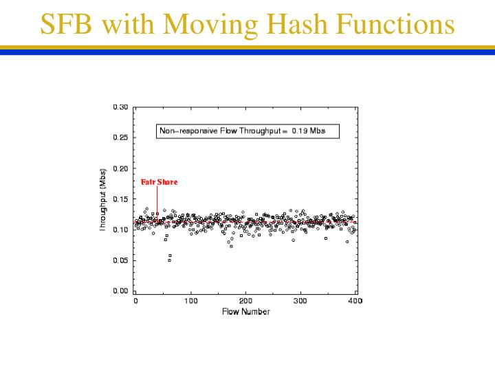 SFB with Moving Hash Functions