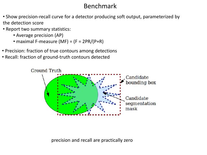 Show precision-recall curve for a detector producing soft output, parameterized by the detection score