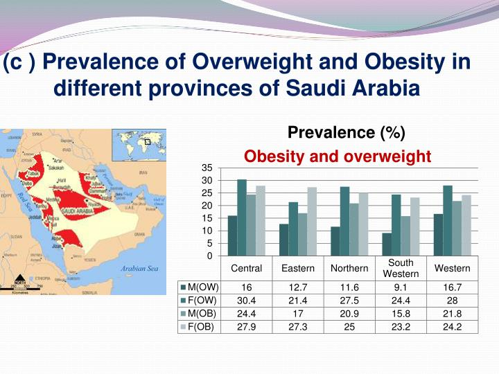 (c ) Prevalence of Overweight and Obesity in different provinces of Saudi Arabia