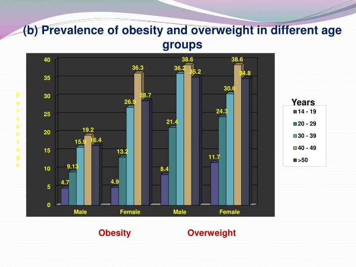 (b) Prevalence of obesity and overweight in different age groups
