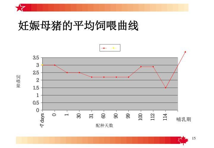妊娠母猪的平均饲喂曲线
