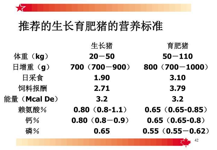 推荐的生长育肥猪的营养标准