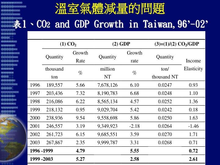 溫室氣體減量的問題