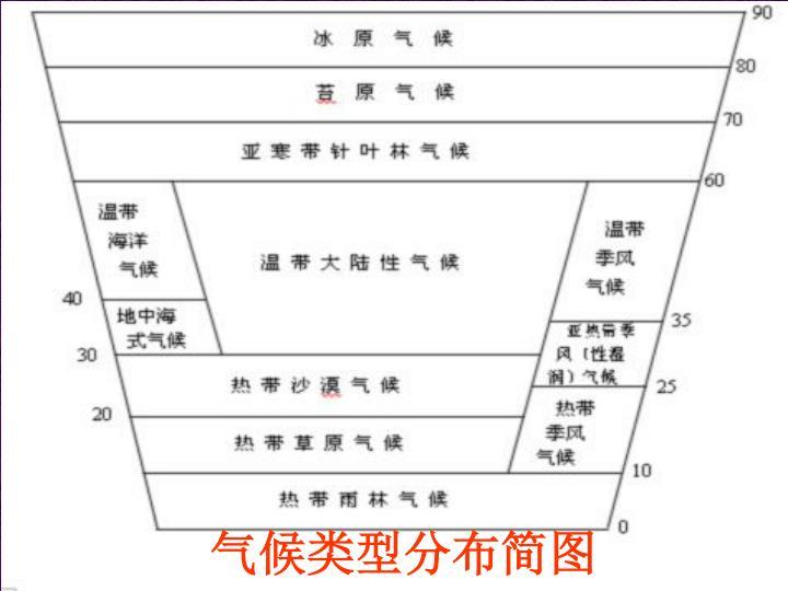 气候类型分布简图