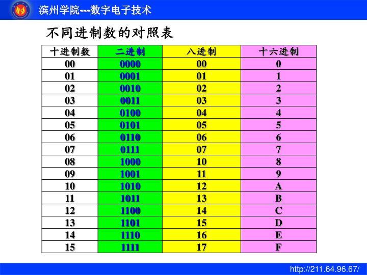 不同进制数的对照表