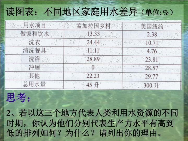 读图表:不同地区家庭用水差异