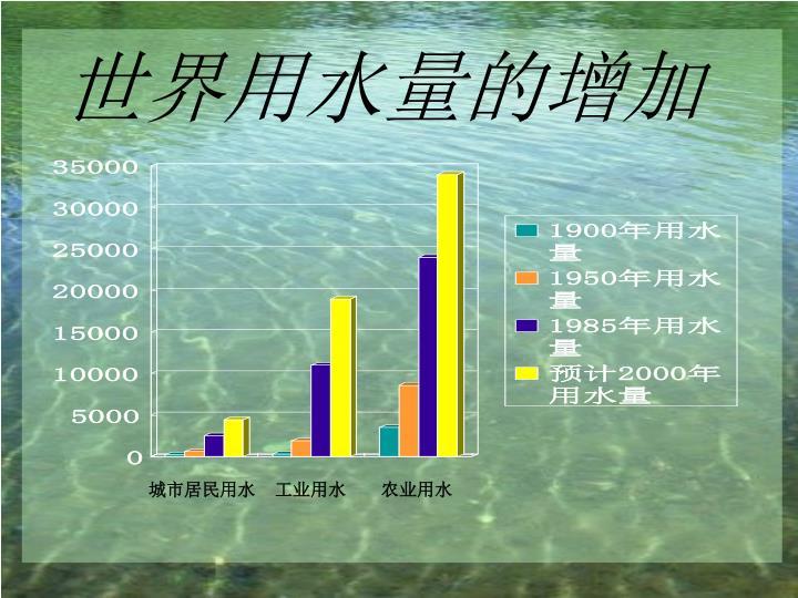 世界用水量的增加
