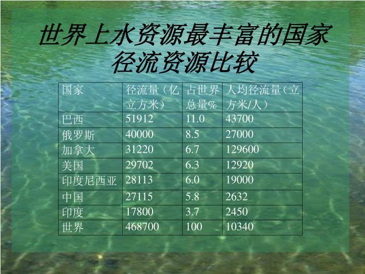 世界上水资源最丰富的国家径流资源比较