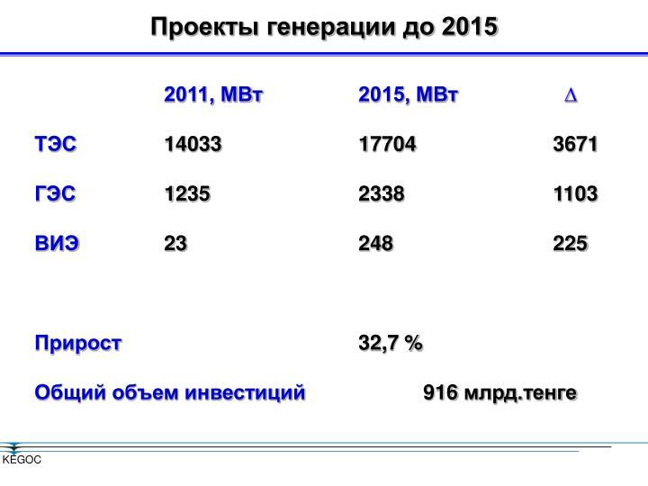 Проекты генерации до 2015