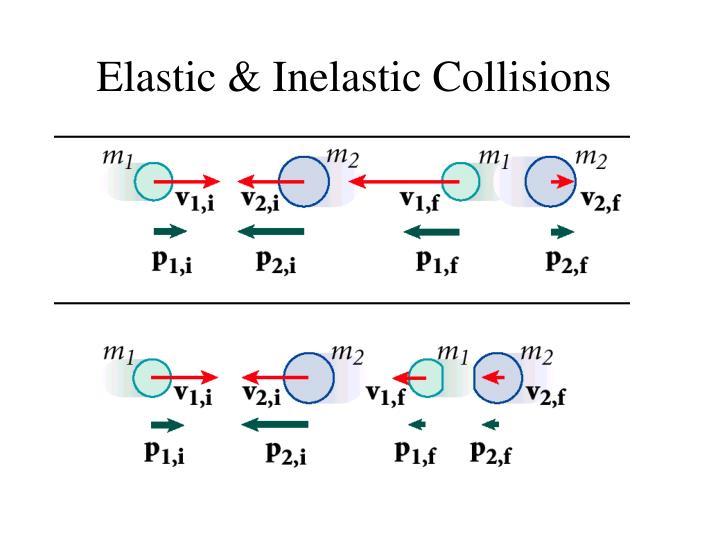 Elastic & Inelastic Collisions